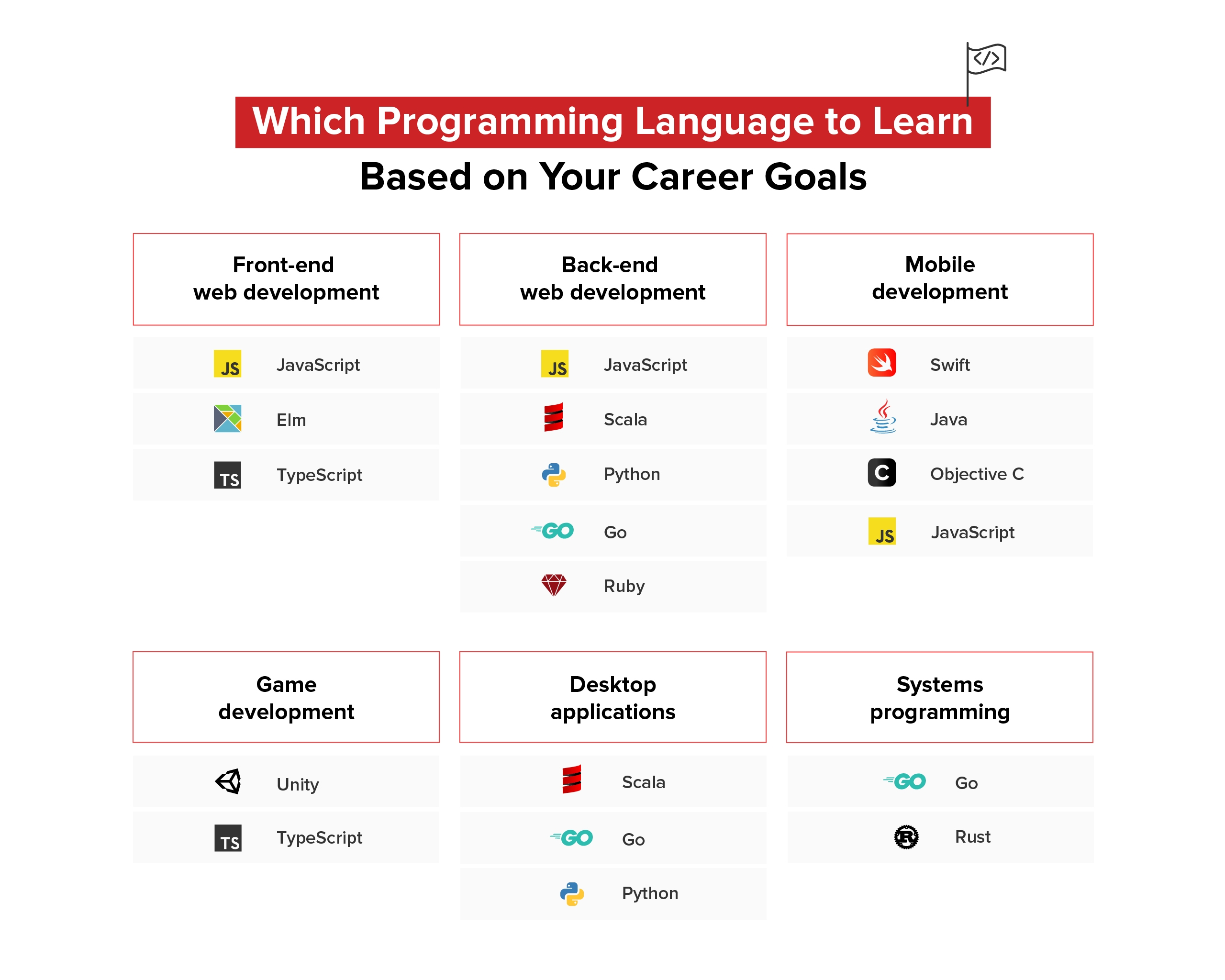 Which programming language to learn