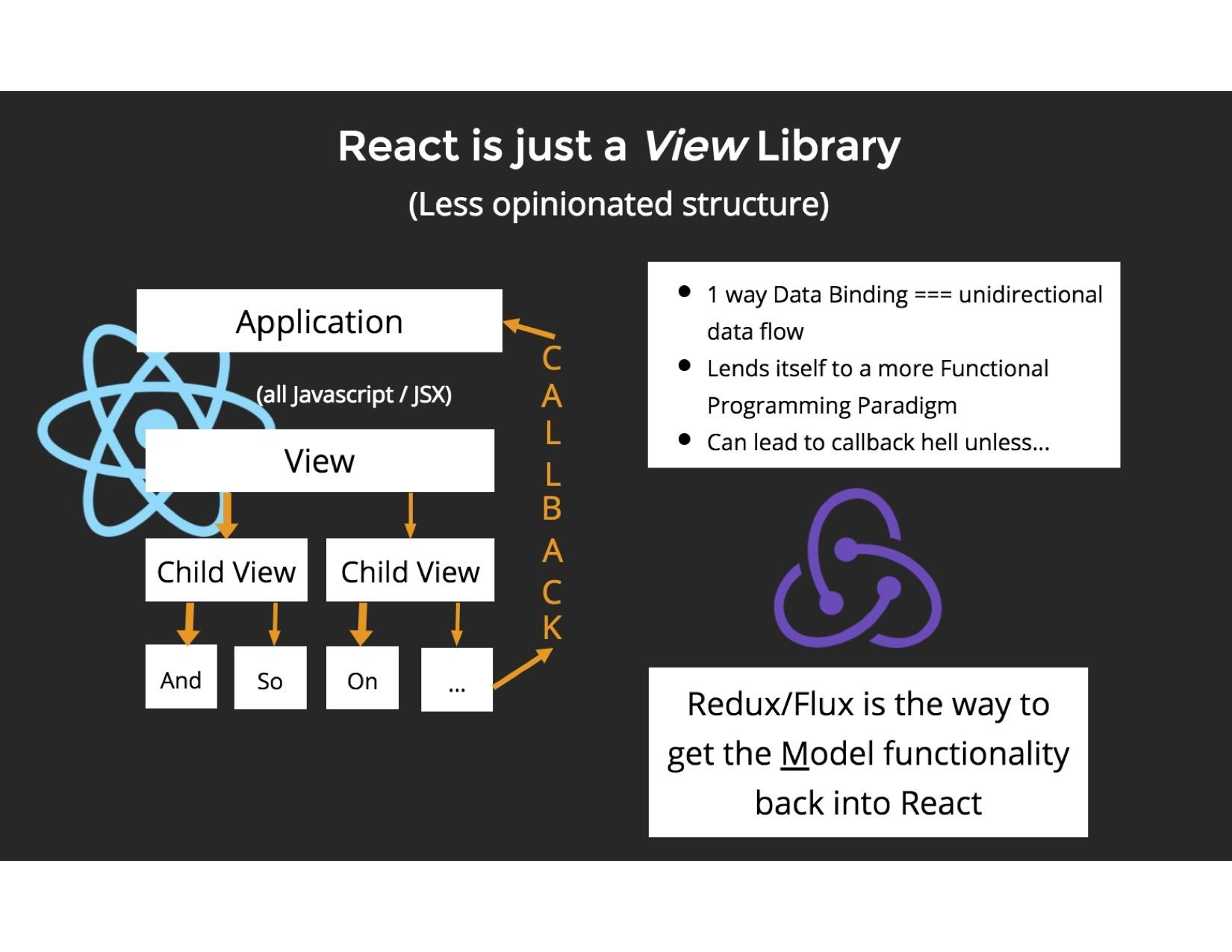 200 vs 20 way Data Binding in React and Angular   Fullstack Academy