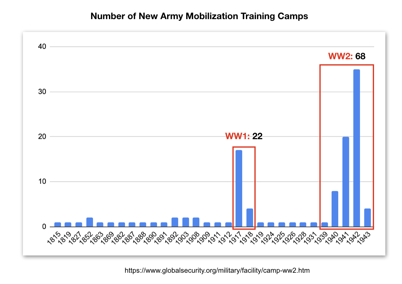 Growth of New Army Mobilization Camps in World War II