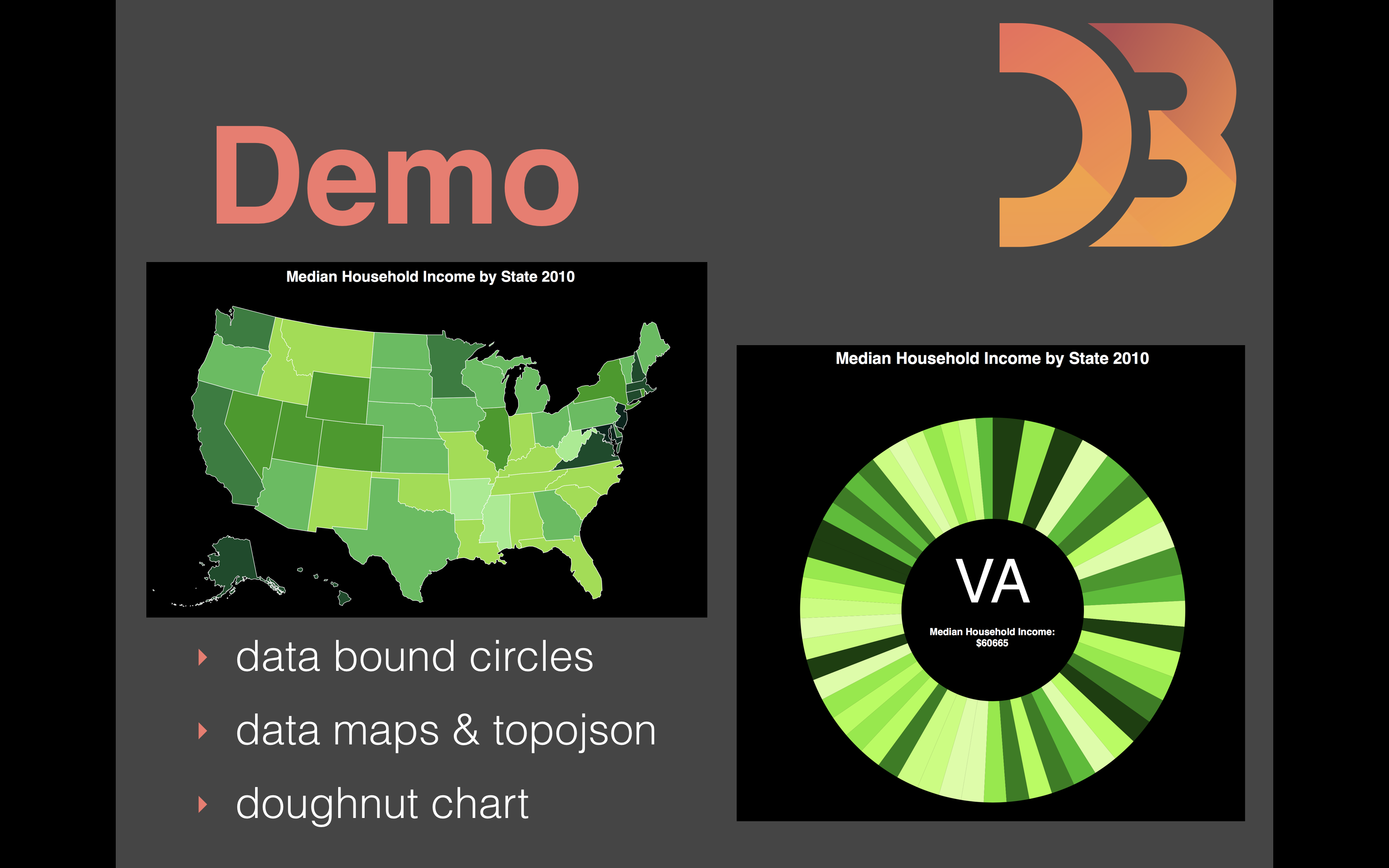 Fullstack Academy D3js and You A Data Visualization Primer