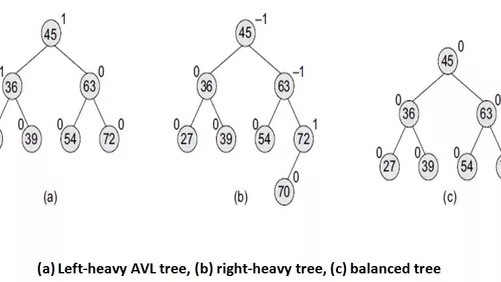How to optimize your Binary Search Tree | Fullstack Academy