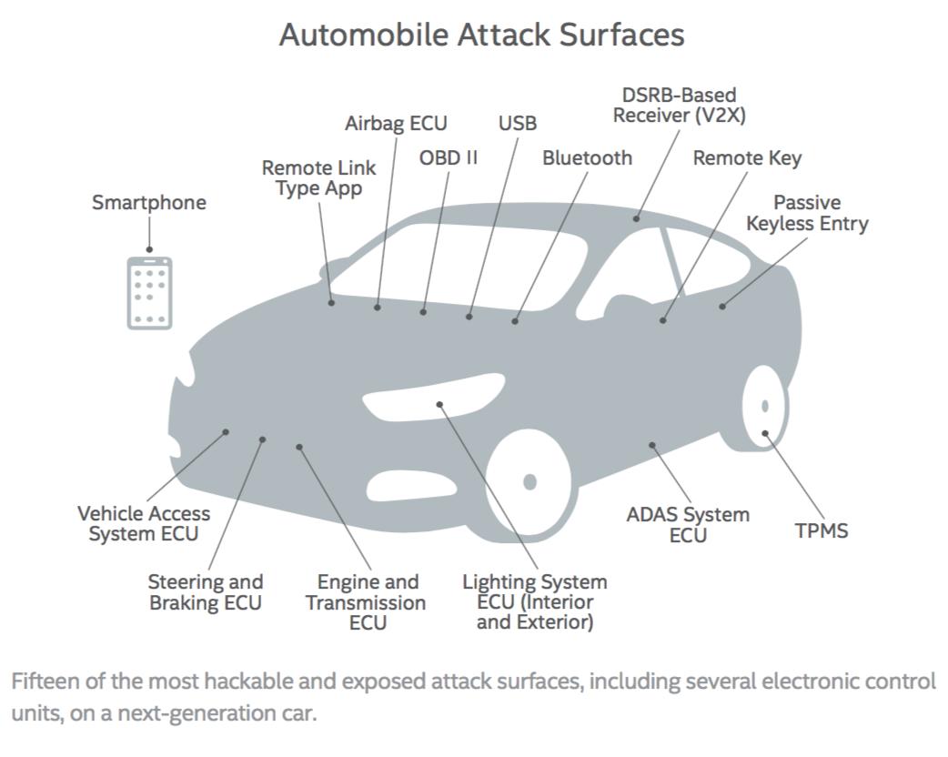 McAfee Autonomous Vehicles