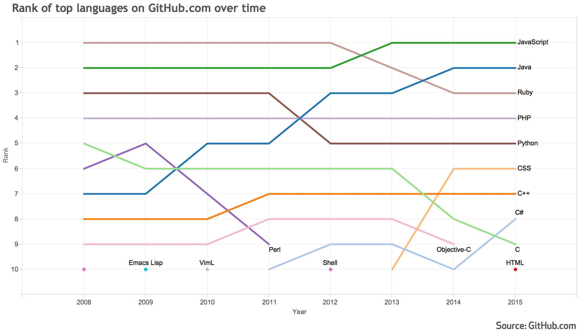 most-popular-programming-languages-2015.