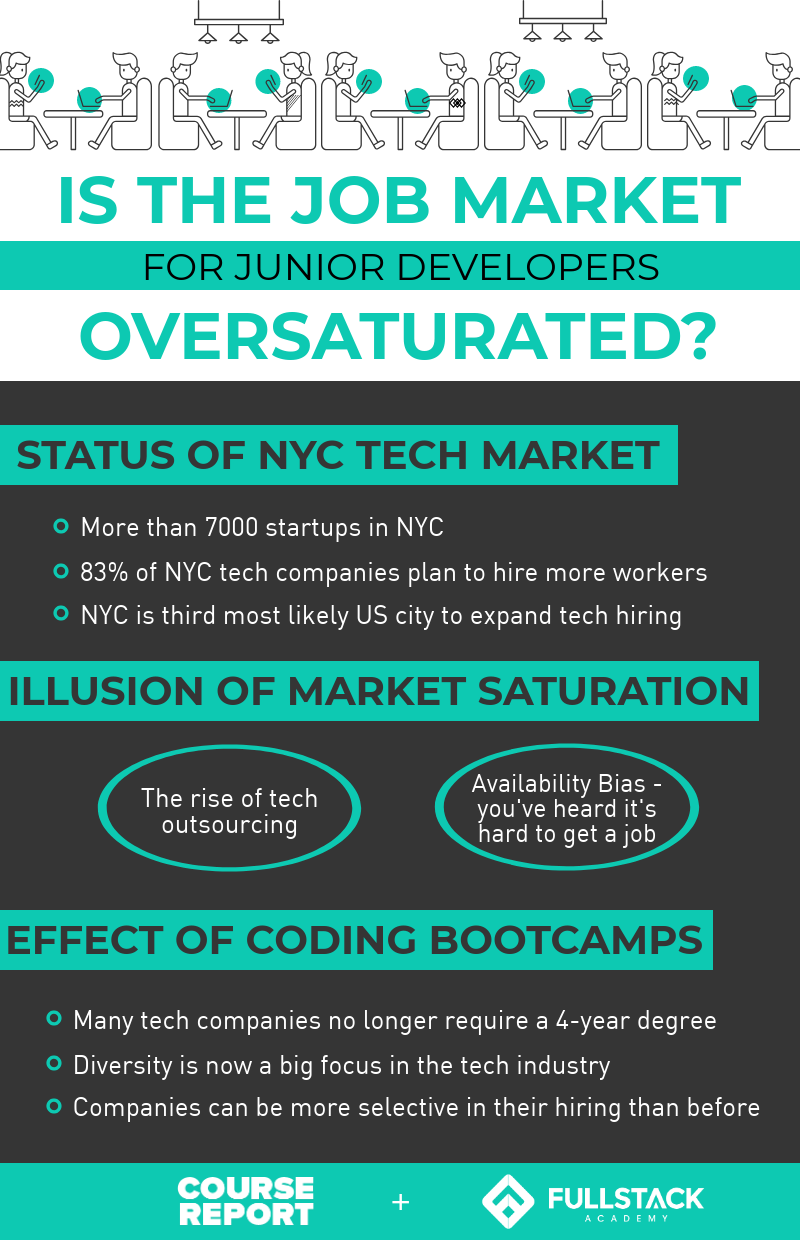 Infographic: NYC Job market for tech - are junior developers still in demand?