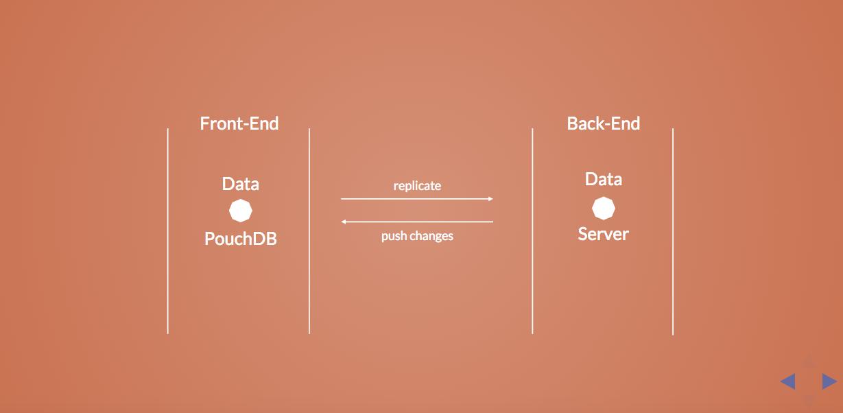 Offline First with PouchDB   Fullstack Academy